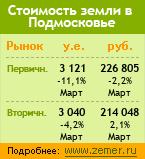 Информер земельных ценовых индексов